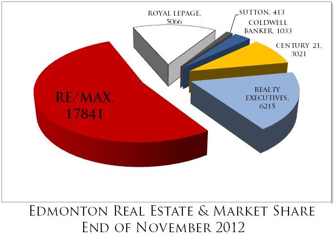Edmonton Brokerage Market Share - 2012 with Jeanine Boutet, The Cats Meow at Re/Max Real Estate