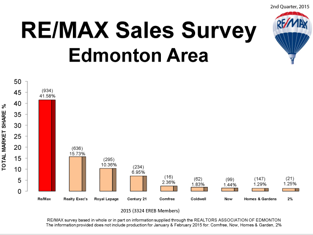 Remax-Sales-Survey-Edmonton-2015-Q2