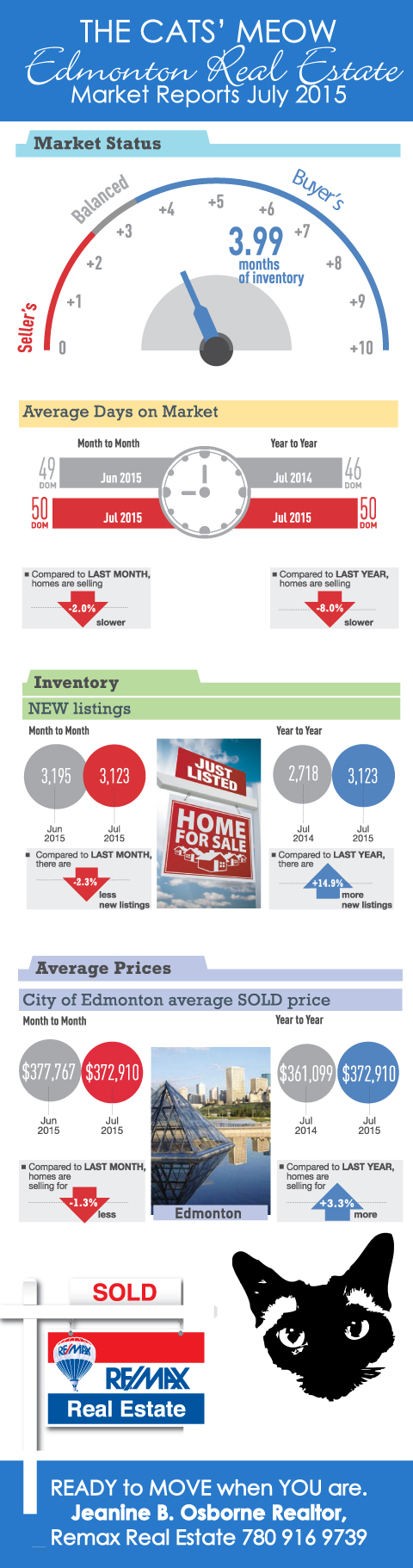 Edmonton-Real-Estate-Market-Report-July-2015
