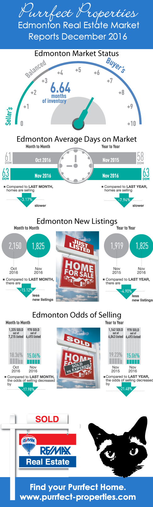 Edmonton Real Estate Market Reports December 2016