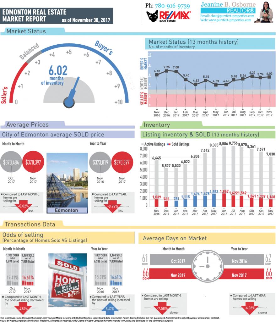 YEG-Real Estate Market Reports-December 2017