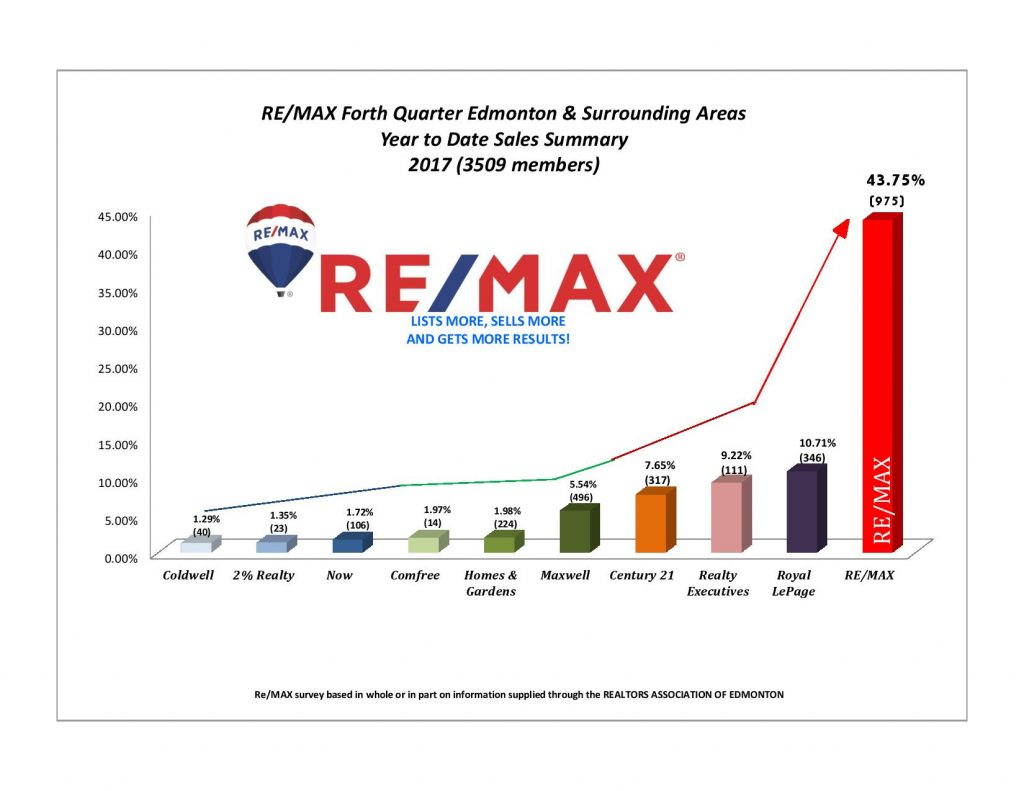 Remax #YEG Market Share - 2017 Year Totals