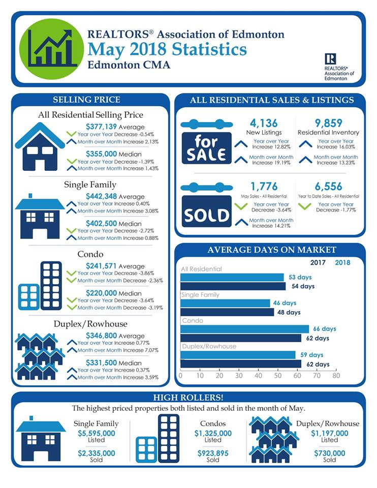 June 2018 Edmonton Real Estate Market Stats