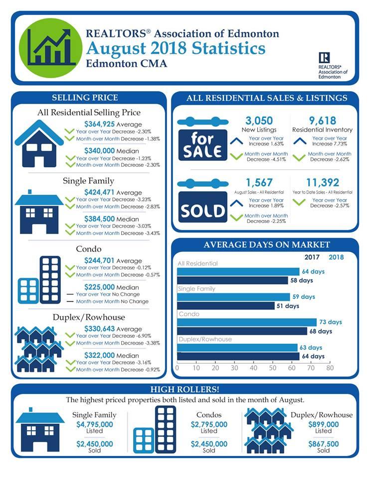 September 2018 - Edmonton Real Estate Market Statistics