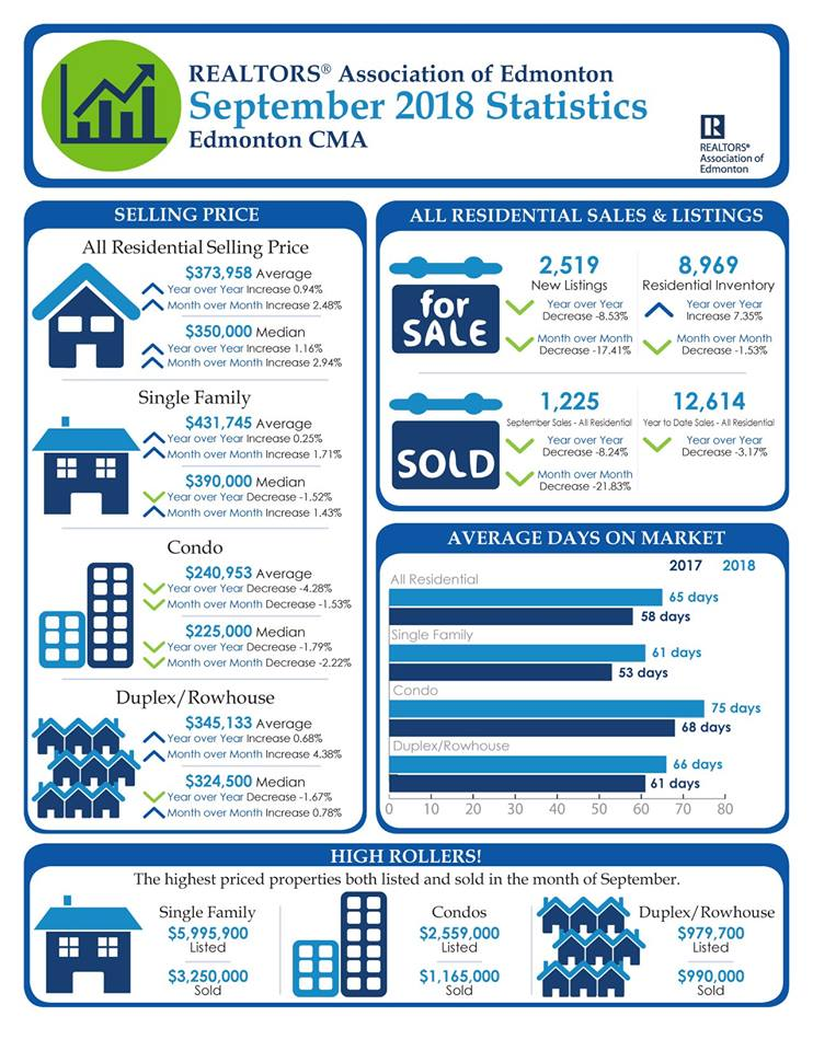October 2018-Real Estate Market Statistics
