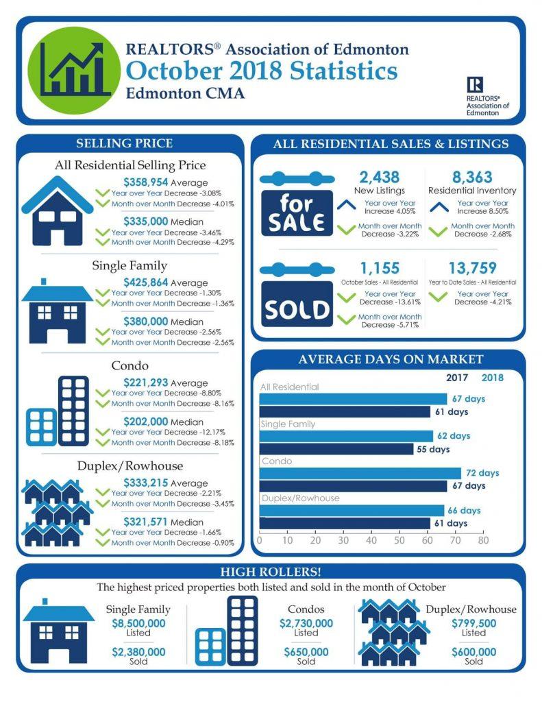 November 2018 YEG Real Estate Market Statistics