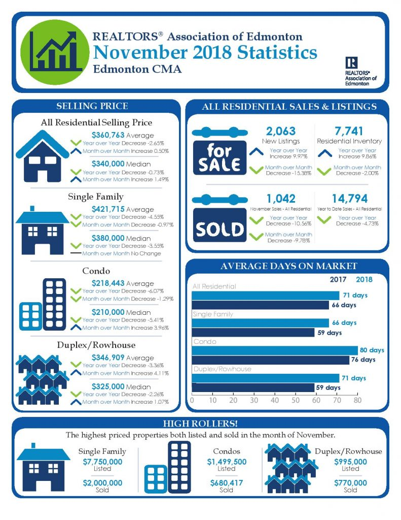 December 2018 - Edmonton Real Estate Market Stats