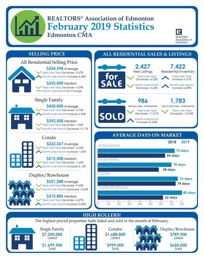 March 2019 - Edmonton Real Estate Market Statistics